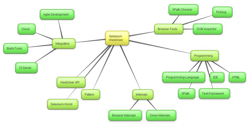 Selenium WebDriver MindMap IT Kosmopolit Testautomatisierung - Us selenium map