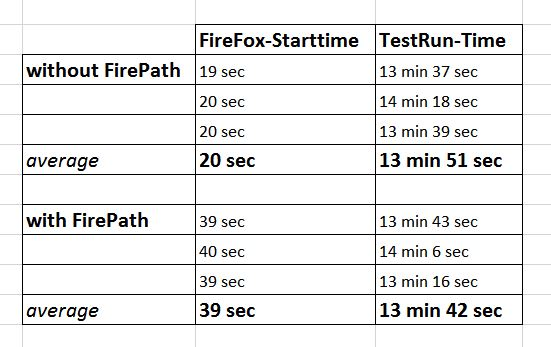 performanceTest FirePath