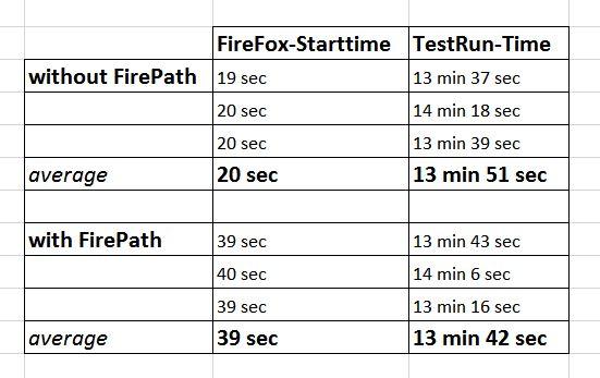 performanceTest FirePath